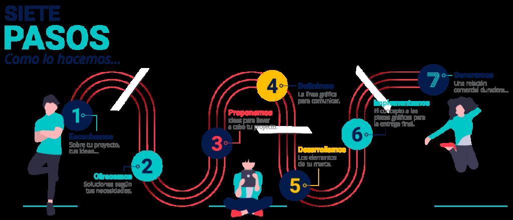 Siete pasos que se siguen en un taller de comunicación visual, escuchamos, ofrecemos, proponemos, definimos, desarrollamos, implementamos y generamos.