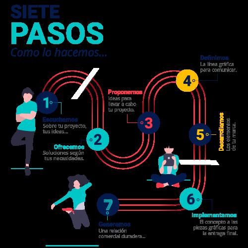 Siete pasos que se siguen en un taller de comunicación visual, escuchamos, ofrecemos, proponemos, definimos, desarrollamos, implementamos y generamos